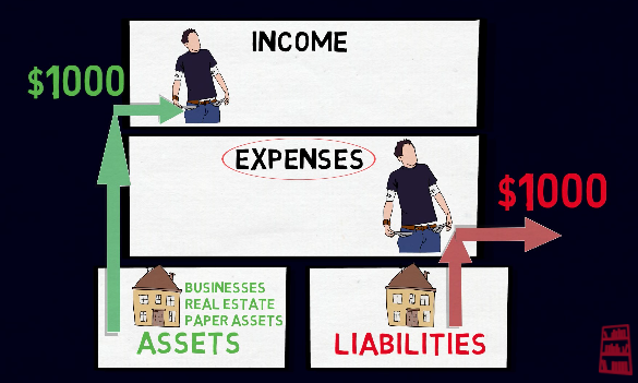 Rich Dad, Poor Dad – Assets and Liabilities